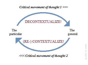 The critically contextualist cycle